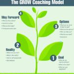 运用GROW模型,提问的艺术,敏捷教练基本功